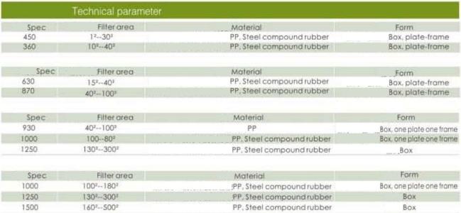 Tabel Spesifikasi Plate and Frame (Type) Filter Press