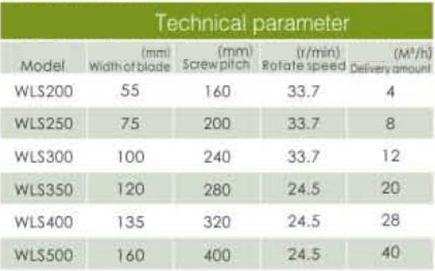 Tabel Spesifikasi Shaftless Screw Conveyor