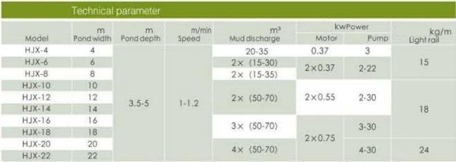 Tabel spesifikasi Lane Driving Type Mud Scraping Machine(suction)